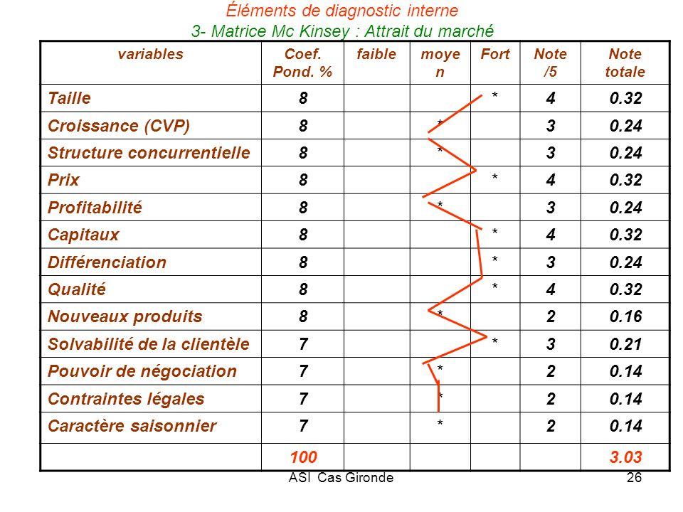 Structure concurrentielle Prix Profitabilité Capitaux Différenciation