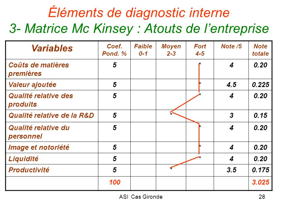 Éléments de diagnostic interne 3- Matrice Mc Kinsey : Atouts de l'entreprise