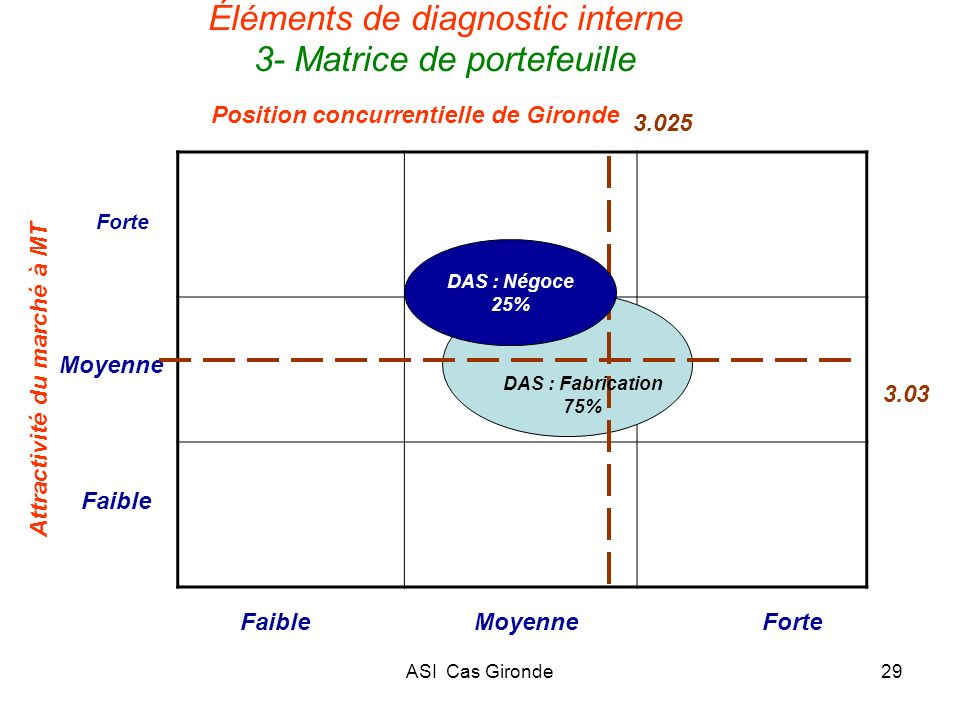 Éléments de diagnostic interne 3- Matrice de portefeuille