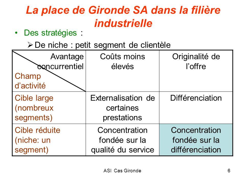 La place de Gironde SA dans la filière industrielle