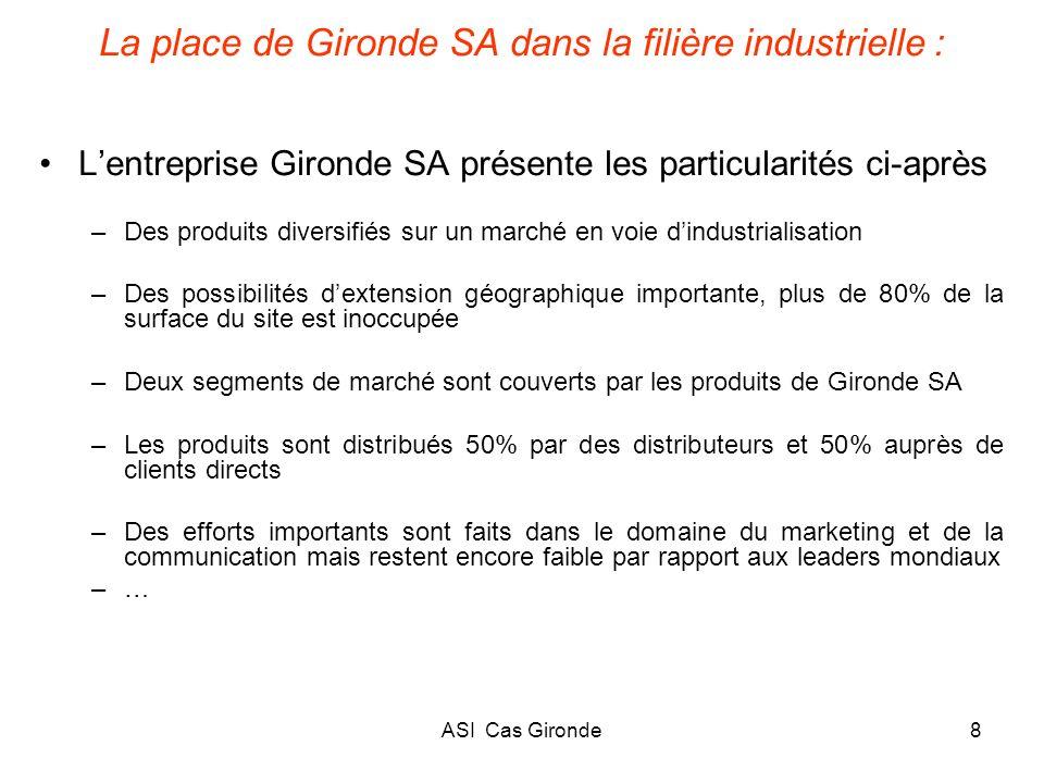La place de Gironde SA dans la filière industrielle :