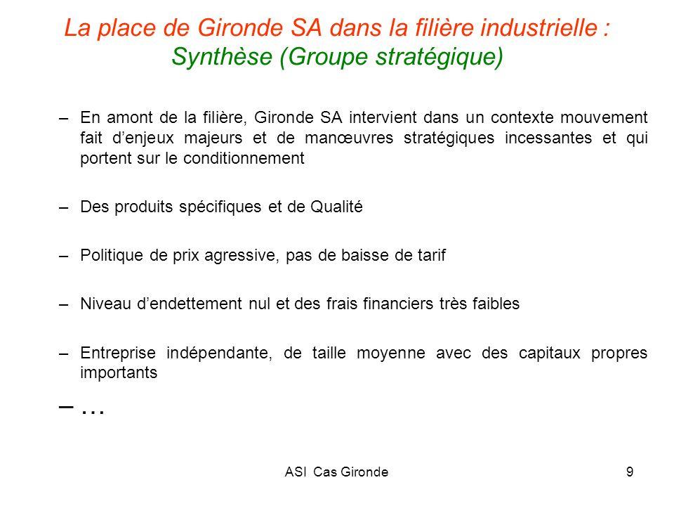La place de Gironde SA dans la filière industrielle : Synthèse (Groupe stratégique)