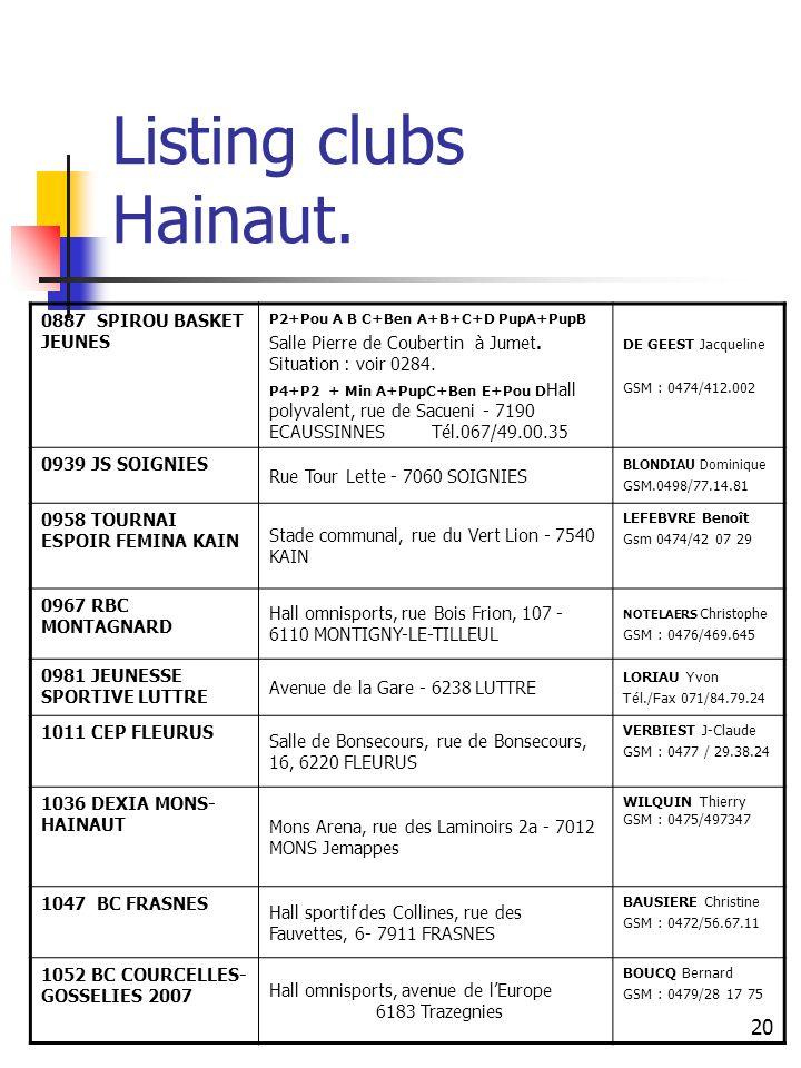 Listing clubs Hainaut. 0887 SPIROU BASKET JEUNES. P2+Pou A B C+Ben A+B+C+D PupA+PupB. Salle Pierre de Coubertin à Jumet. Situation : voir 0284.