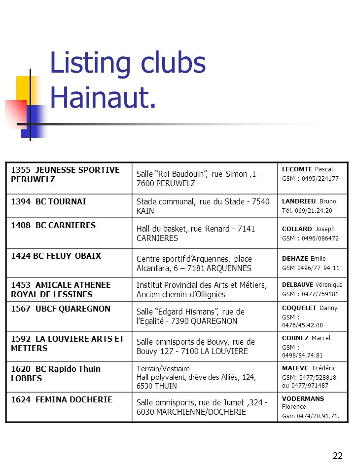Listing clubs Hainaut. 1355 JEUNESSE SPORTIVE PERUWELZ. Salle Roi Baudouin , rue Simon ,1 - 7600 PERUWELZ.