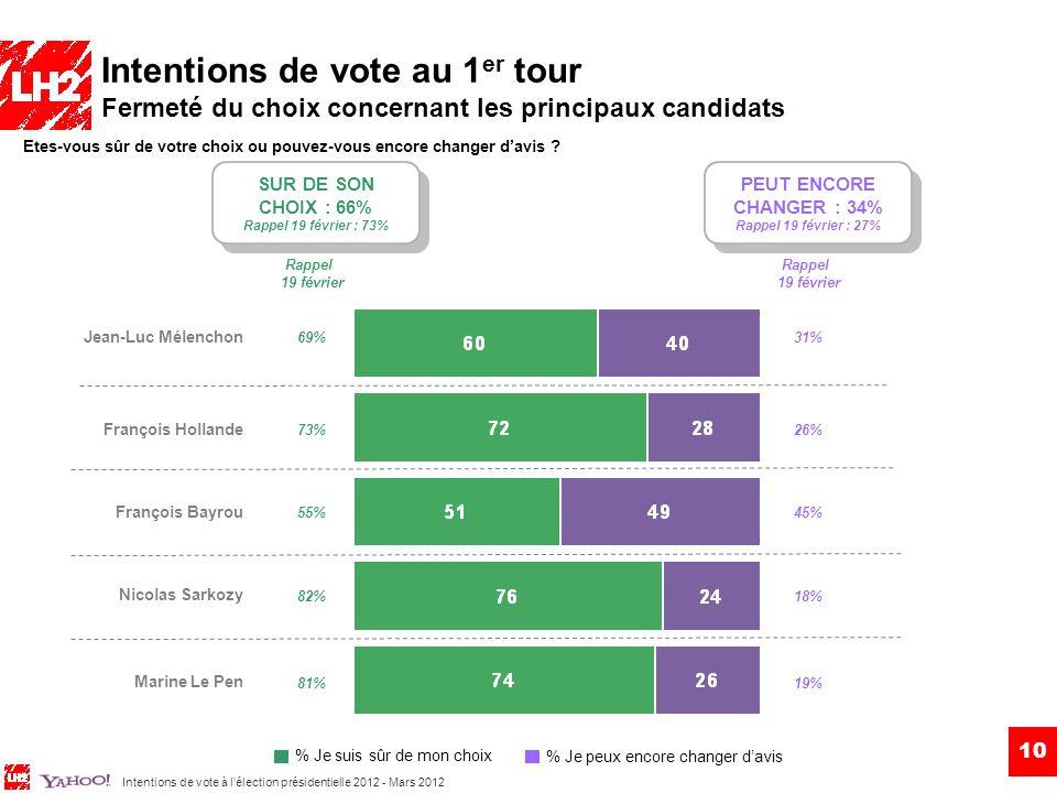 Intentions de vote au 1er tour Fermeté du choix concernant les principaux candidats