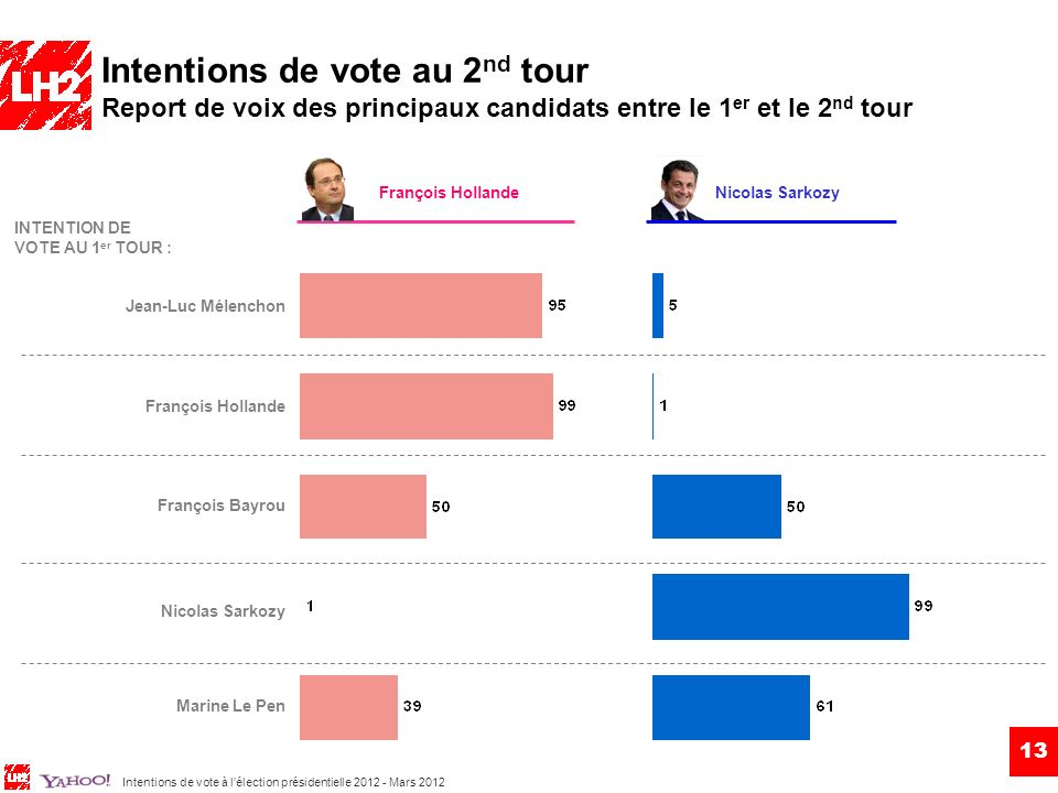 Intentions de vote au 2nd tour Report de voix des principaux candidats entre le 1er et le 2nd tour