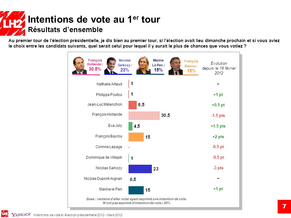 Intentions de vote au 1er tour Résultats d'ensemble