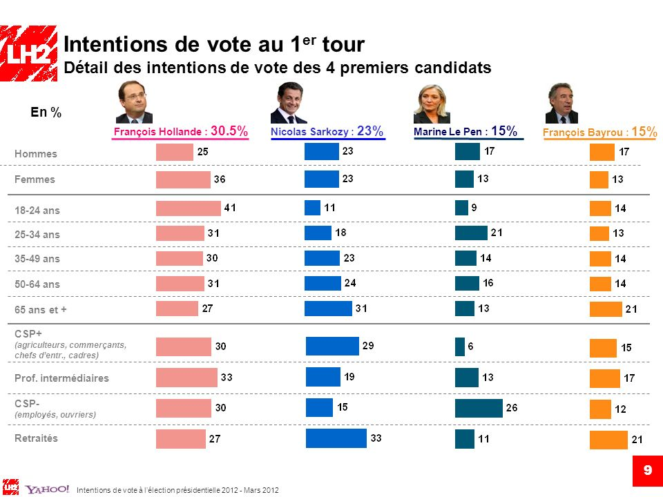 Intentions de vote au 1er tour Détail des intentions de vote des 4 premiers candidats