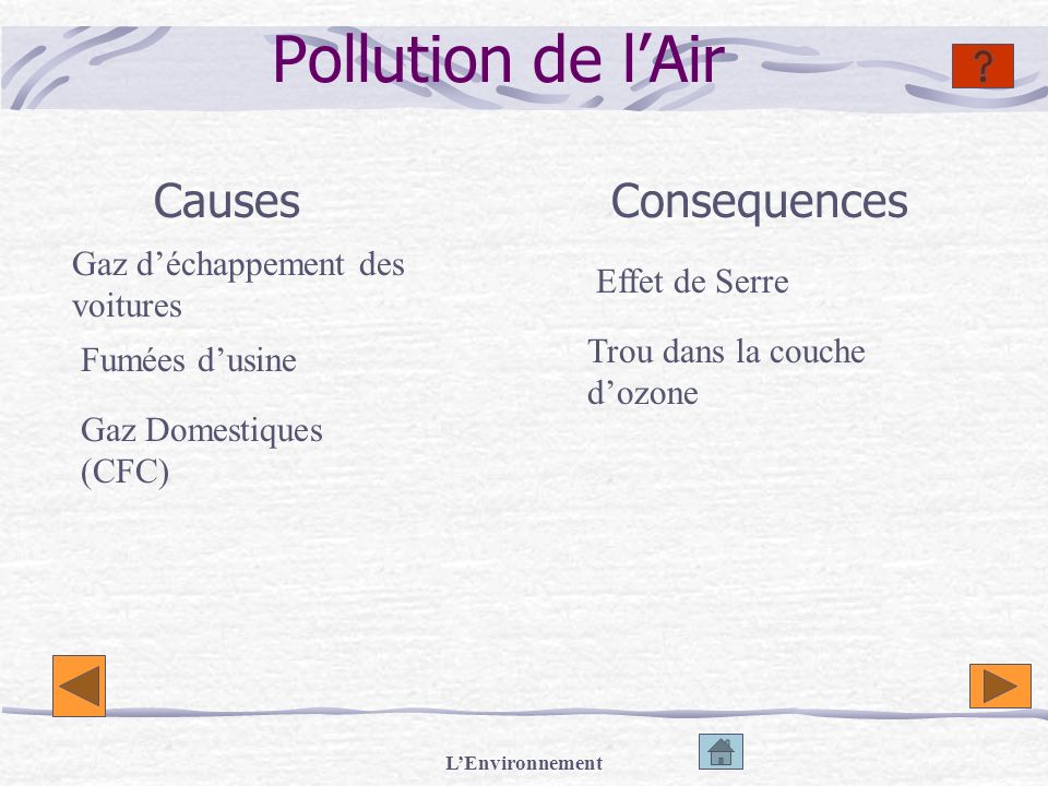 Pollution de l'Air Causes Consequences Gaz d'échappement des voitures