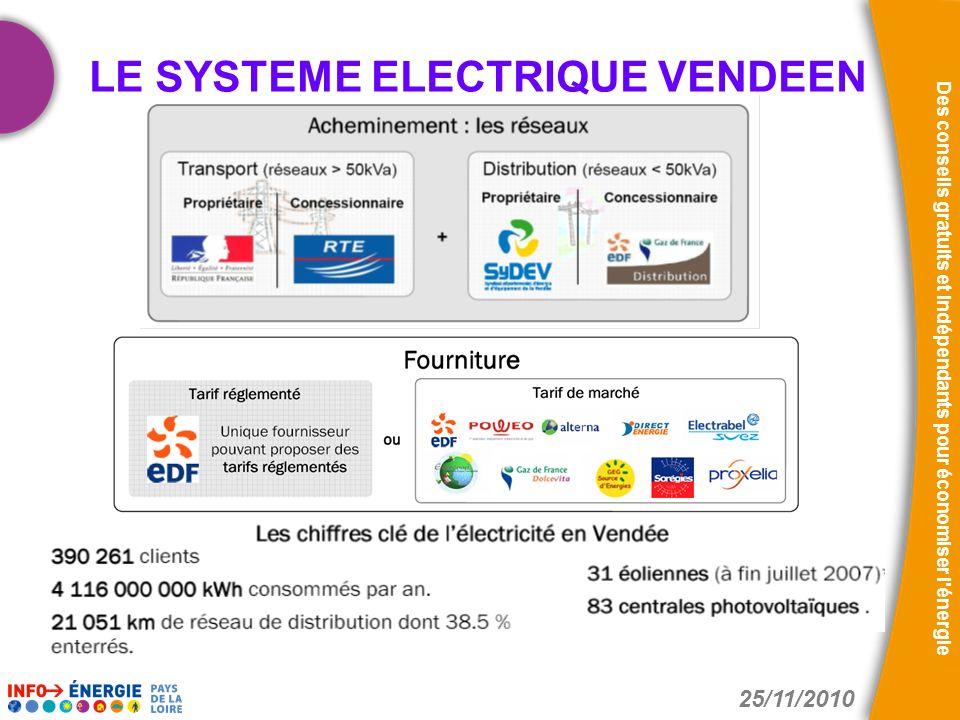 LE SYSTEME ELECTRIQUE VENDEEN