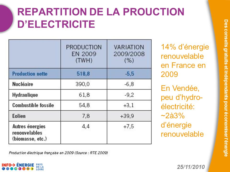 REPARTITION DE LA PROUCTION D'ELECTRICITE