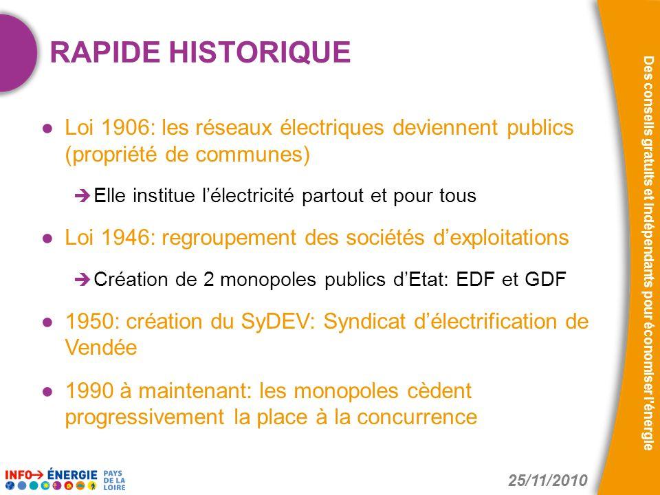RAPIDE HISTORIQUE Loi 1906: les réseaux électriques deviennent publics (propriété de communes) Elle institue l'électricité partout et pour tous.