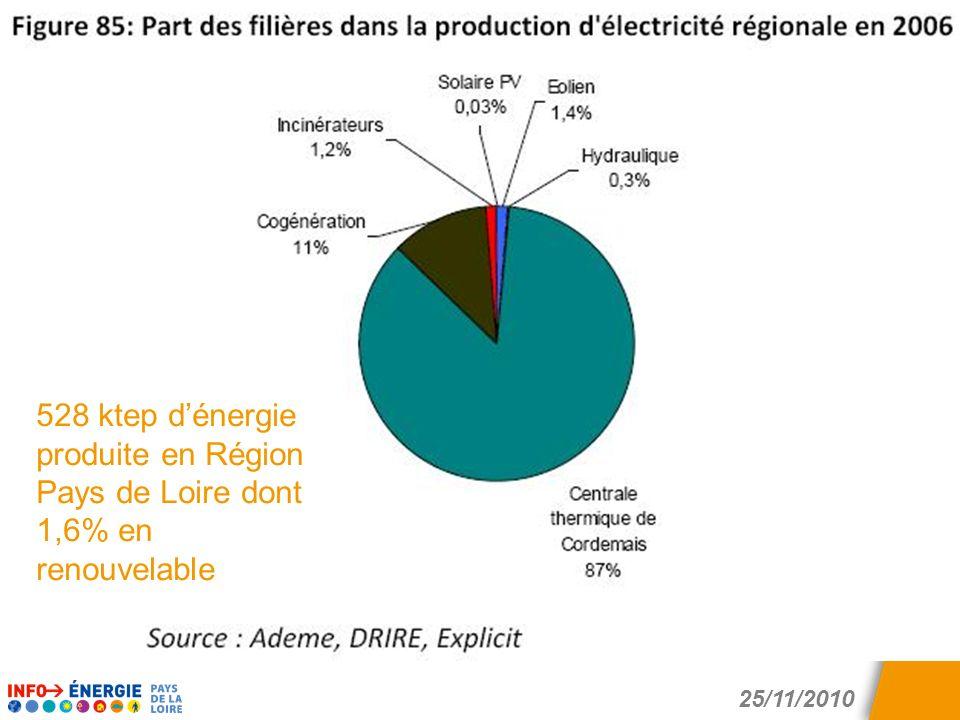 528 ktep d'énergie produite en Région Pays de Loire dont 1,6% en renouvelable