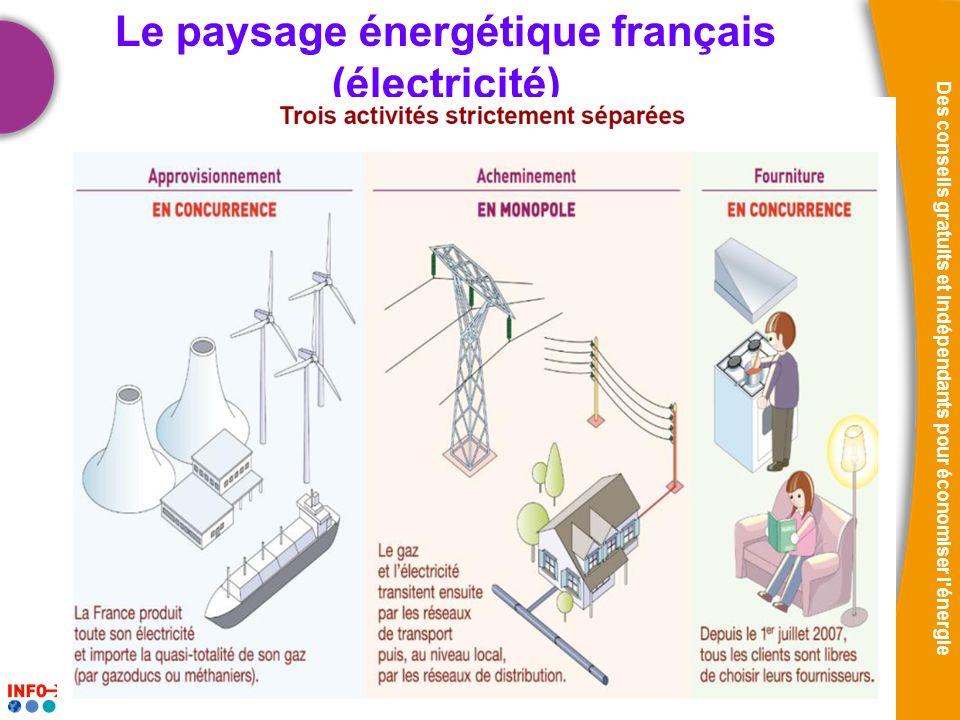 Le paysage énergétique français (électricité)