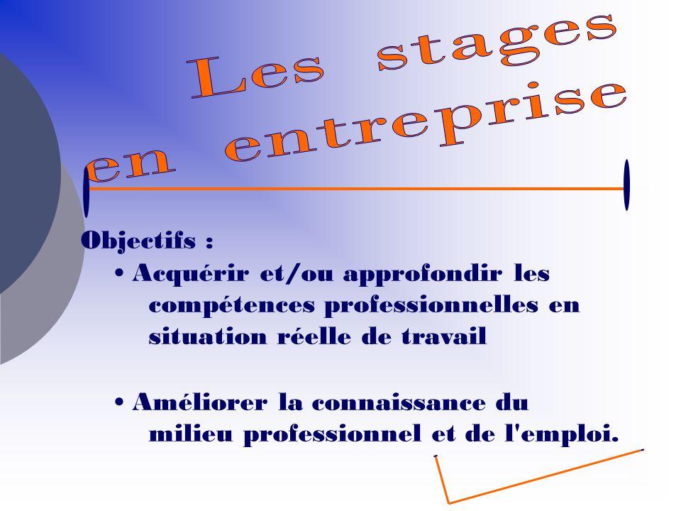 Les stages en entreprise. Objectifs : Acquérir et/ou approfondir les compétences professionnelles en situation réelle de travail.
