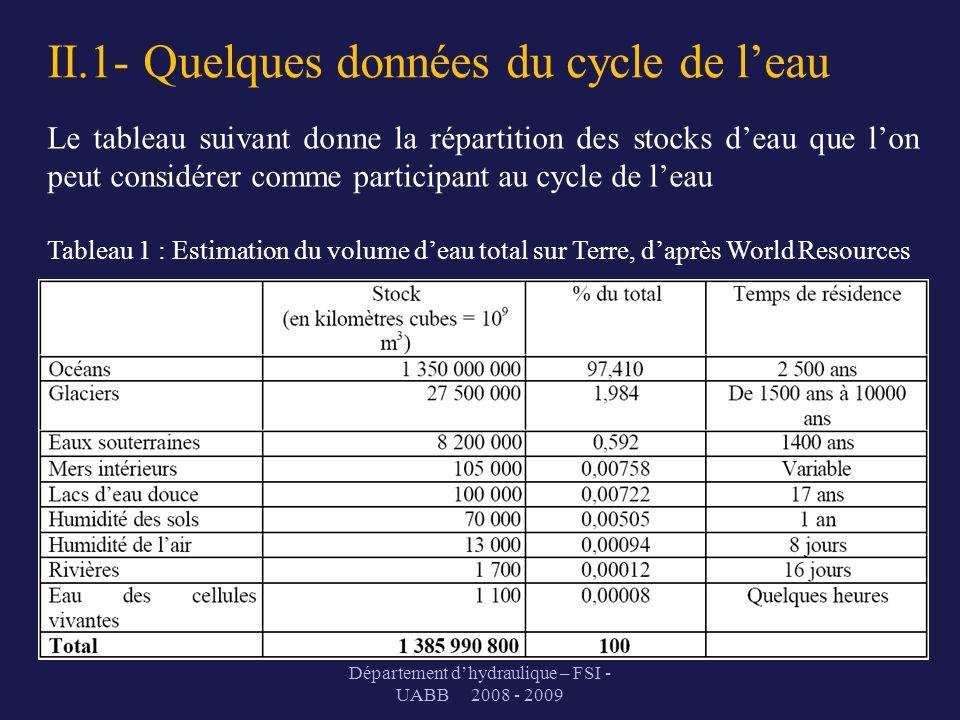 II.1- Quelques données du cycle de l'eau