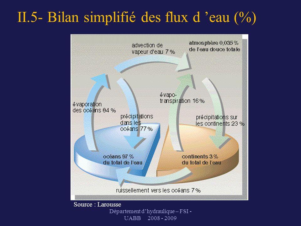 II.5- Bilan simplifié des flux d 'eau (%)