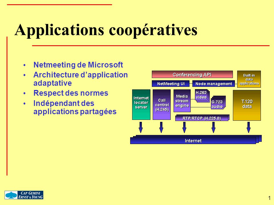 Applications coopératives