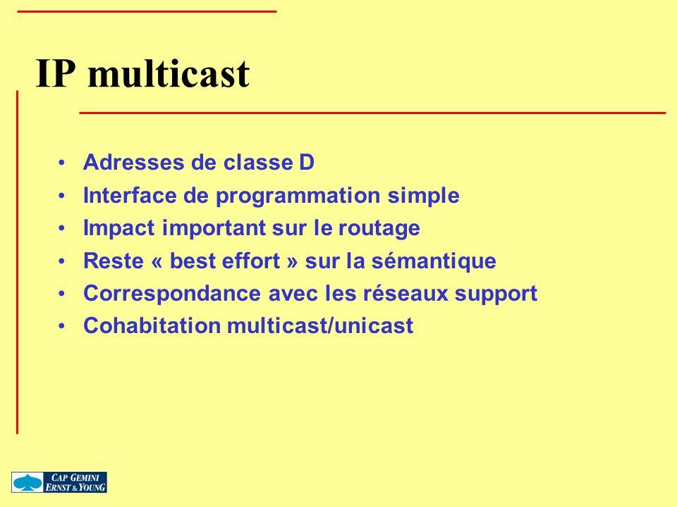 IP multicast Adresses de classe D Interface de programmation simple