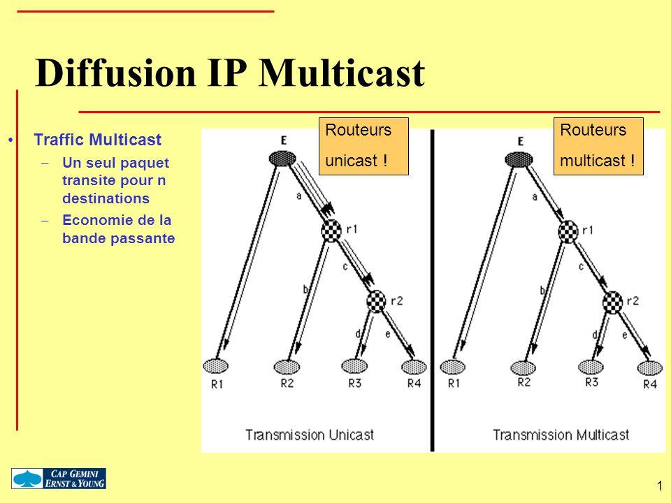 Diffusion IP Multicast