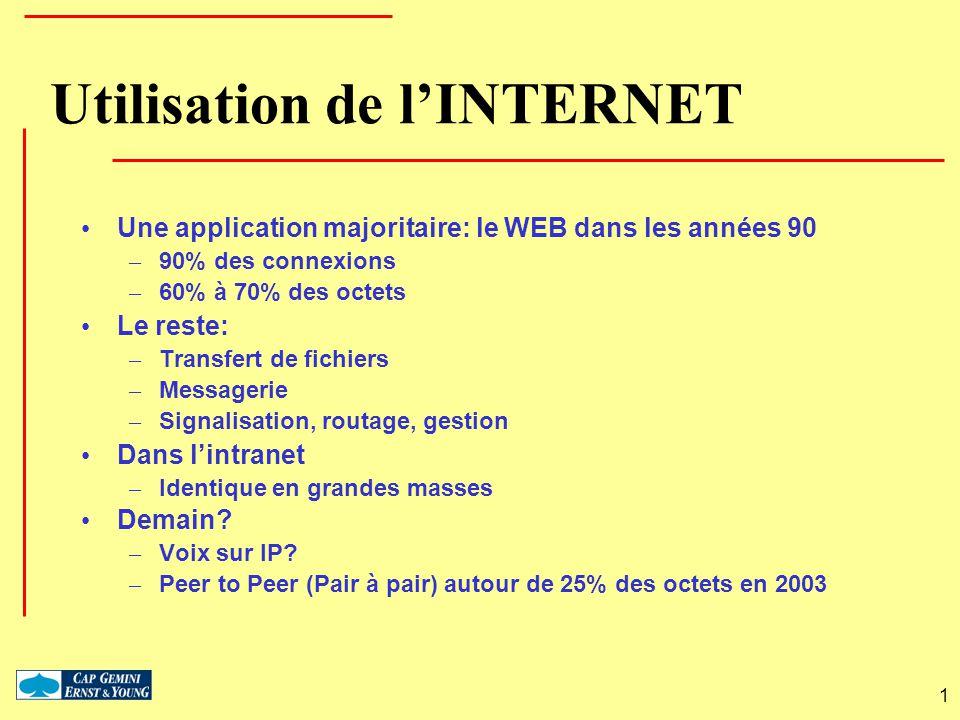 Utilisation de l'INTERNET