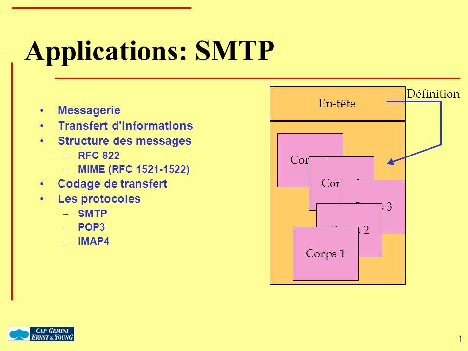 Applications: SMTP Définition En-tête Messagerie