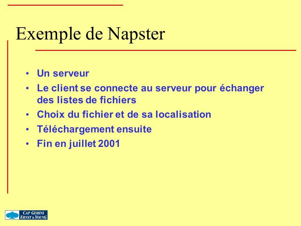 Exemple de Napster Un serveur