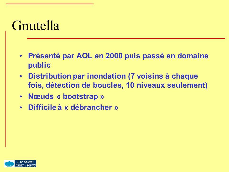 Gnutella Présenté par AOL en 2000 puis passé en domaine public