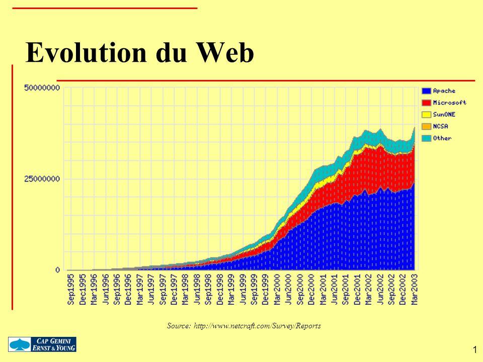 Evolution du Web Source: http://www.netcraft.com/Survey/Reports 1