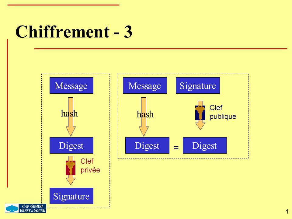 Chiffrement - 3 Message Message Signature hash hash Digest Digest