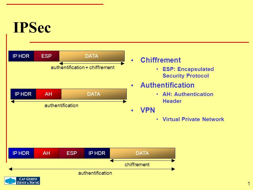 IPSec Chiffrement Authentification VPN