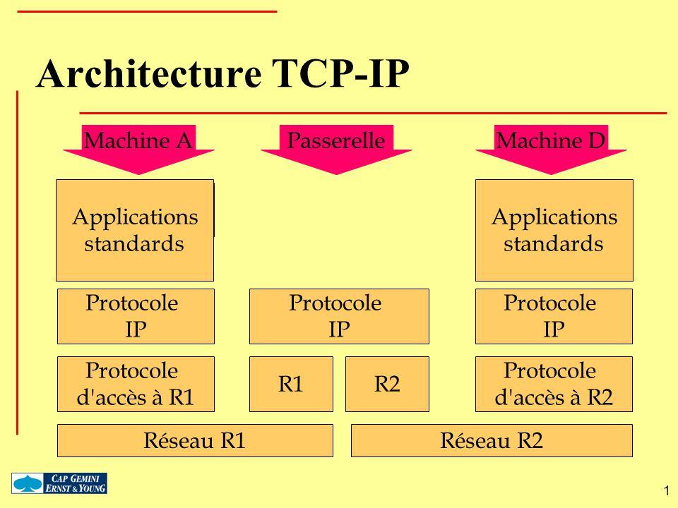 Architecture TCP-IP Machine A Passerelle Machine D Applications