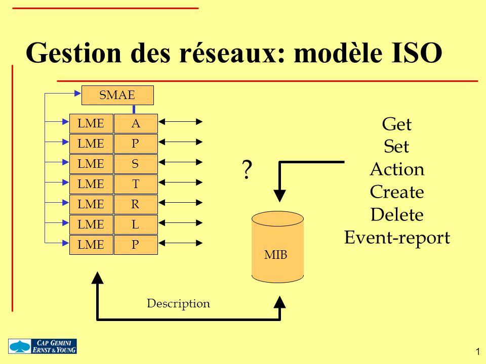 Gestion des réseaux: modèle ISO