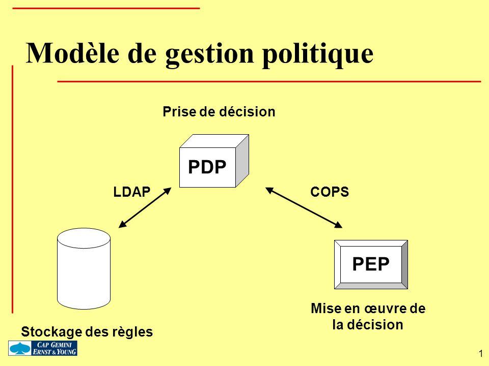 Modèle de gestion politique