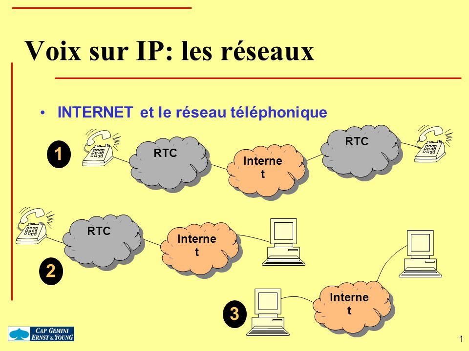 Voix sur IP: les réseaux