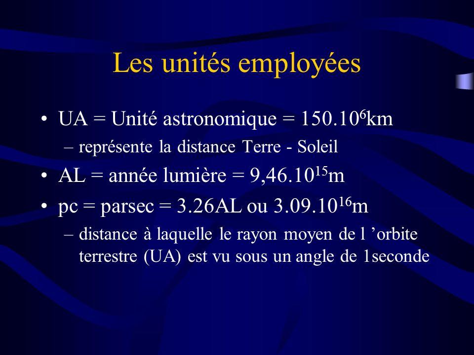 Les unités employées UA = Unité astronomique = 150.106km