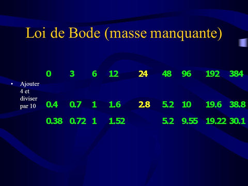 Loi de Bode (masse manquante)