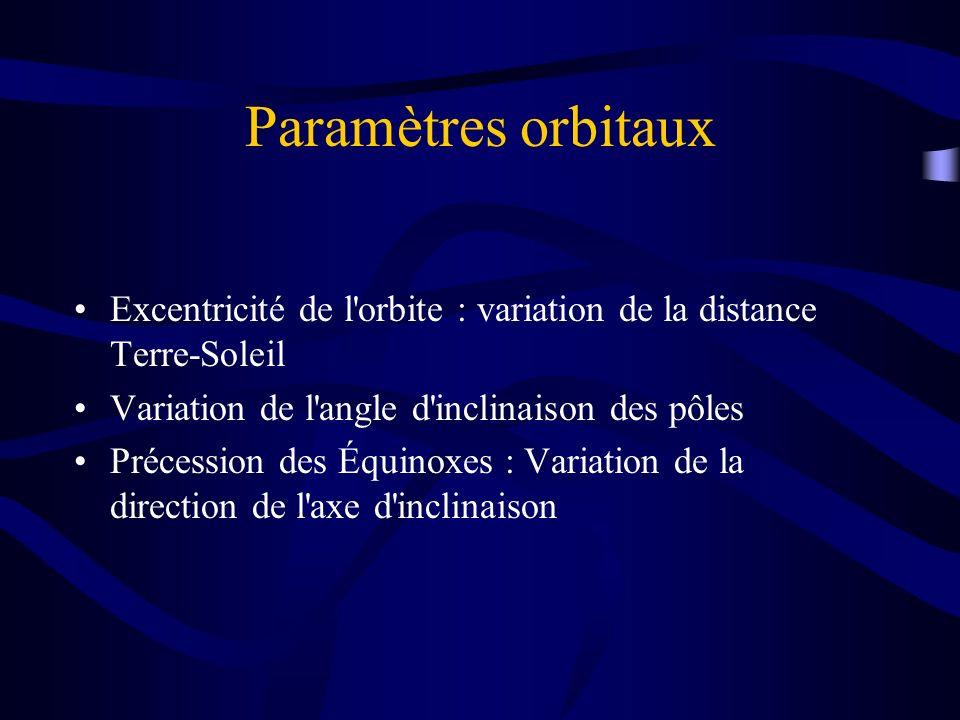 Paramètres orbitaux Excentricité de l orbite : variation de la distance Terre-Soleil. Variation de l angle d inclinaison des pôles.