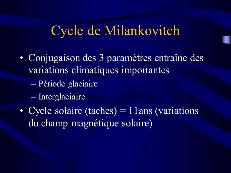 Cycle de Milankovitch Conjugaison des 3 paramètres entraîne des variations climatiques importantes.
