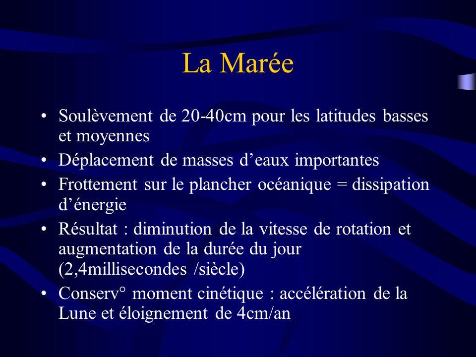 La Marée Soulèvement de 20-40cm pour les latitudes basses et moyennes
