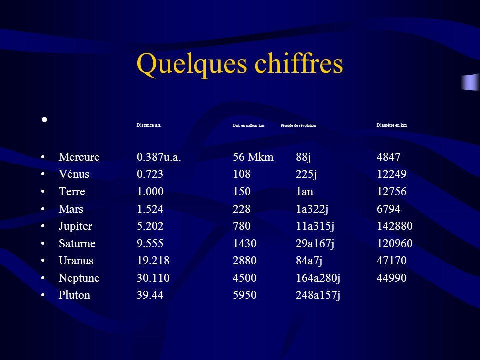 Quelques chiffres Distance u.a. Dist. en million km Période de révolution Diamètre en km. Mercure 0.387u.a. 56 Mkm 88j 4847.