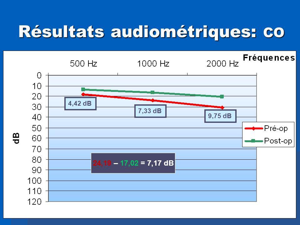 Résultats audiométriques: CO