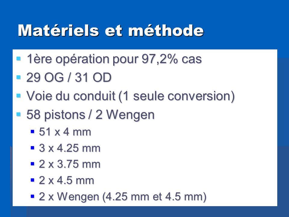 Matériels et méthode 1ère opération pour 97,2% cas 29 OG / 31 OD