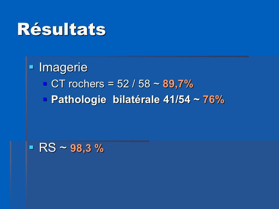 Résultats Imagerie RS ~ 98,3 % CT rochers = 52 / 58 ~ 89,7%