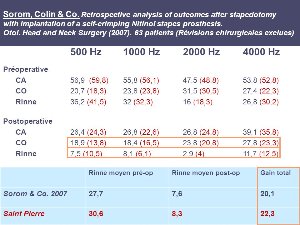 Sorom, Colin & Co. Retrospective analysis of outcomes after stapedotomy