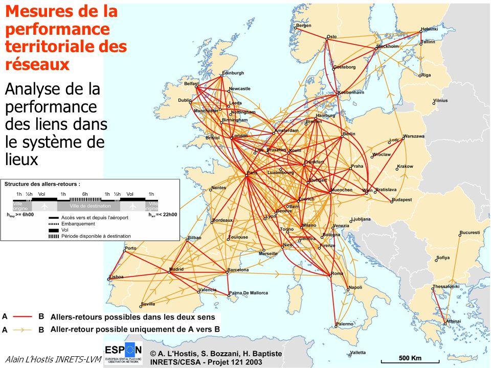 Mesures de la performance territoriale des réseaux