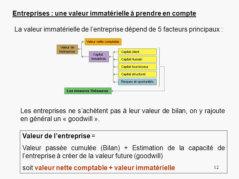 Entreprises : une valeur immatérielle à prendre en compte