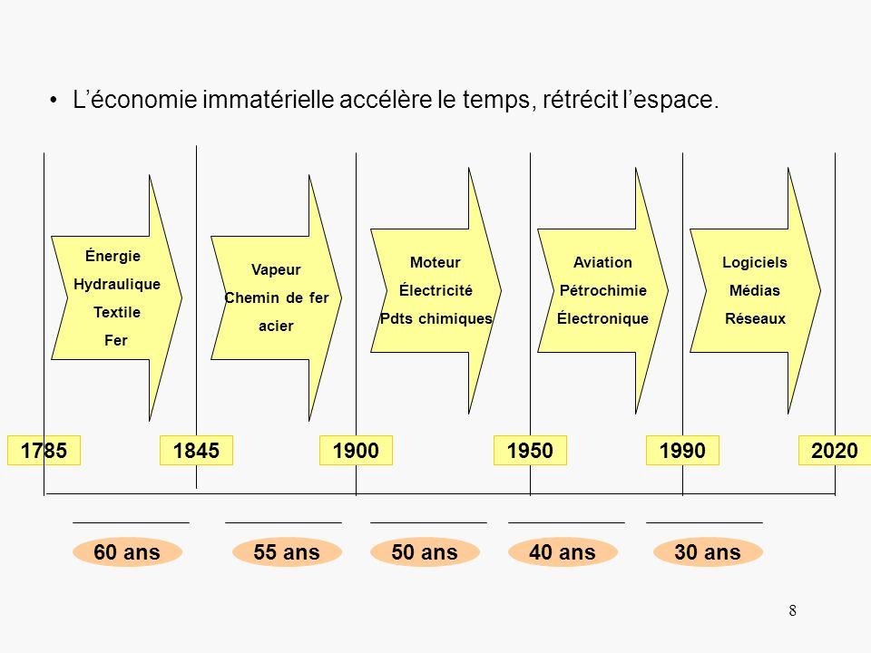 L'économie immatérielle accélère le temps, rétrécit l'espace.