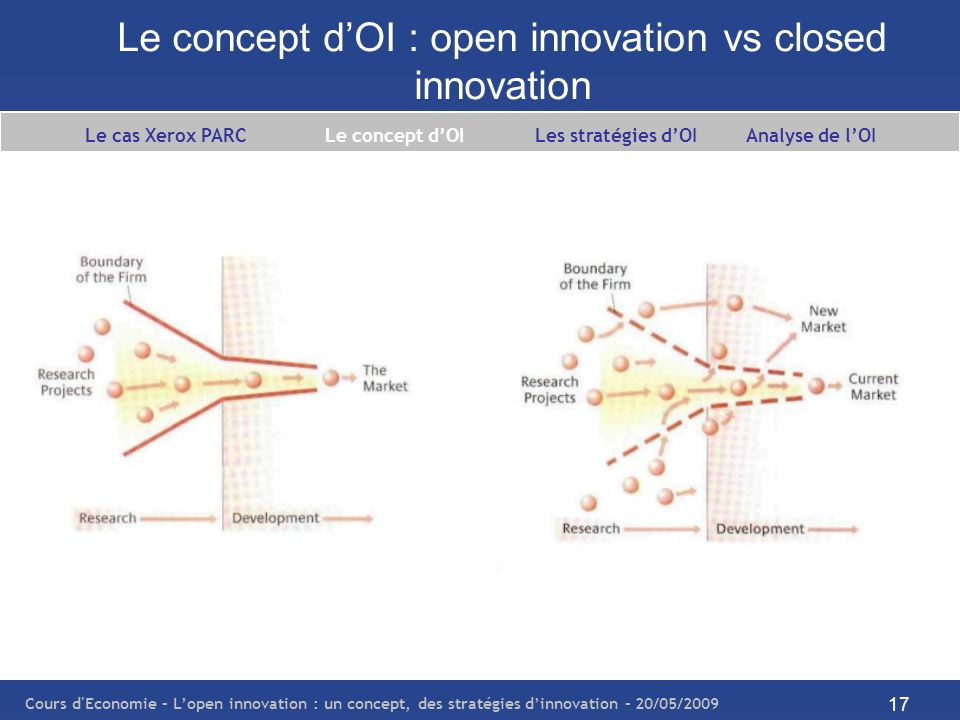 Le concept d'OI : open innovation vs closed innovation