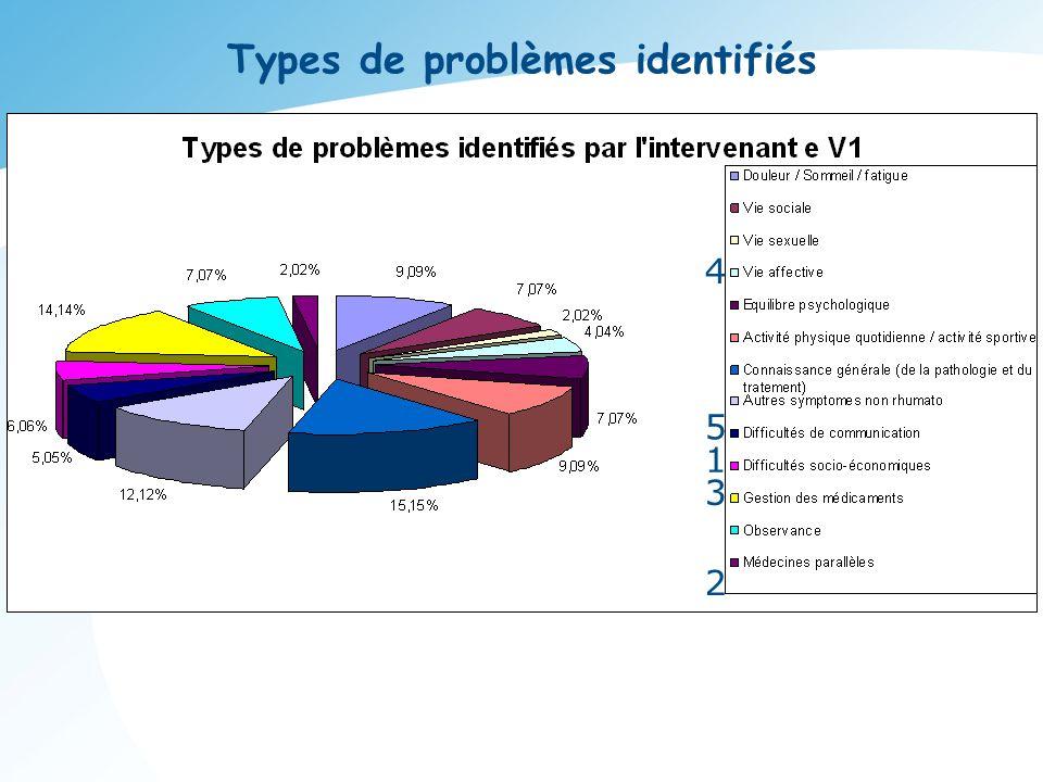 Types de problèmes identifiés
